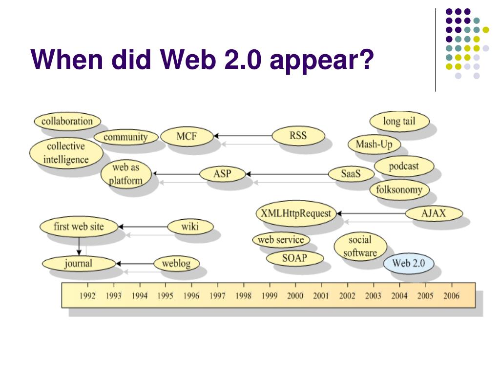 When did Web 2.0 appear?