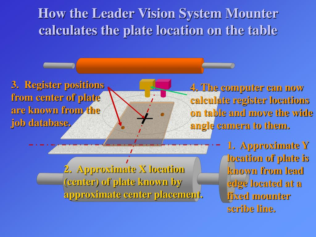 How the Leader Vision System Mounter calculates the plate location on the table