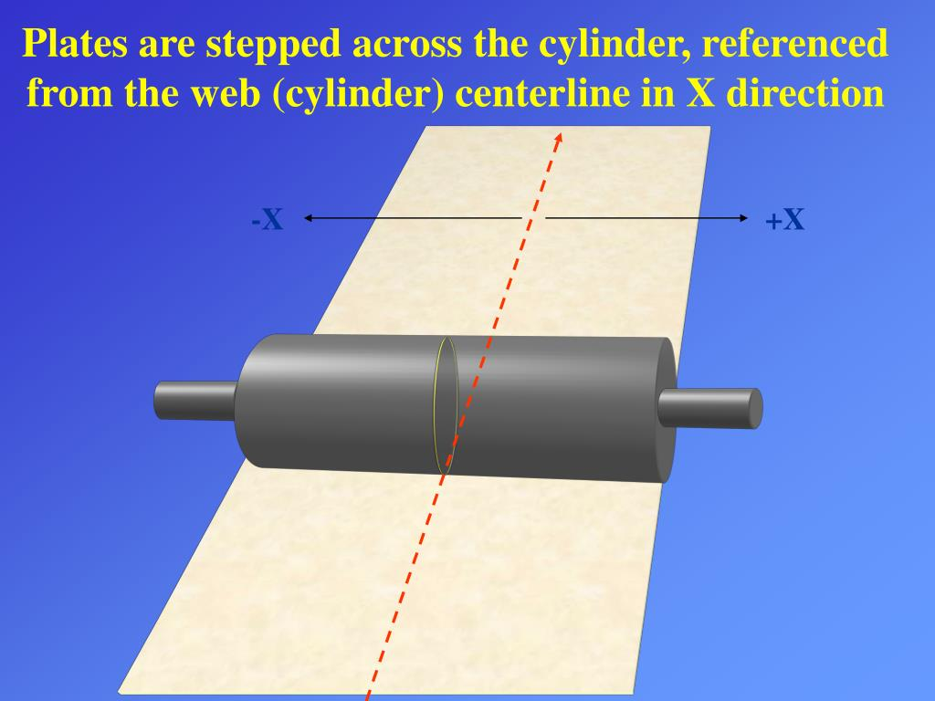 Plates are stepped across the cylinder, referenced from the web (cylinder) centerline in X direction