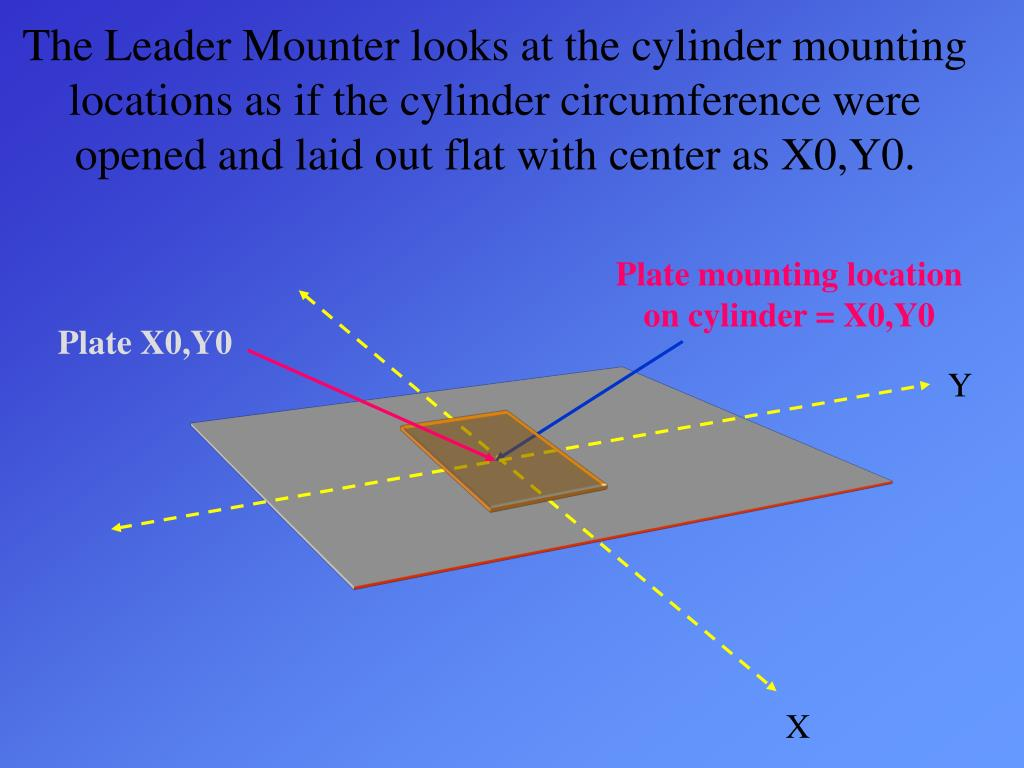 The Leader Mounter looks at the cylinder mounting locations as if the cylinder circumference were opened and laid out flat with center as X0,Y0.