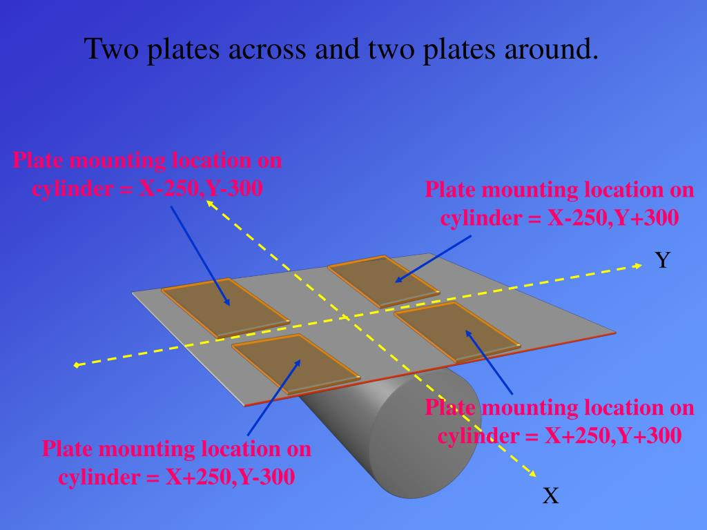Two plates across and two plates around.