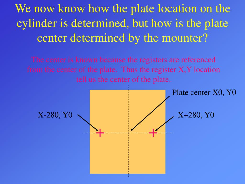 We now know how the plate location on the cylinder is determined, but how is the plate center determined by the mounter?