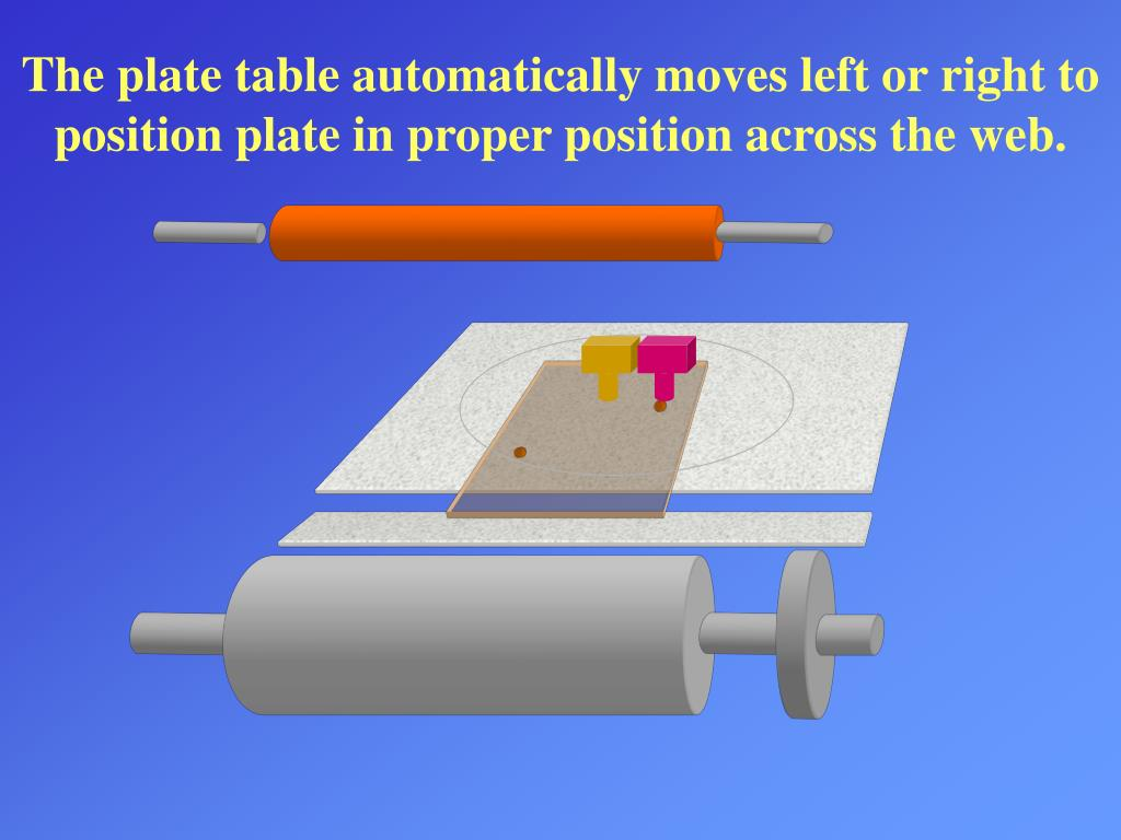 The plate table automatically moves left or right to position plate in proper position across the web.