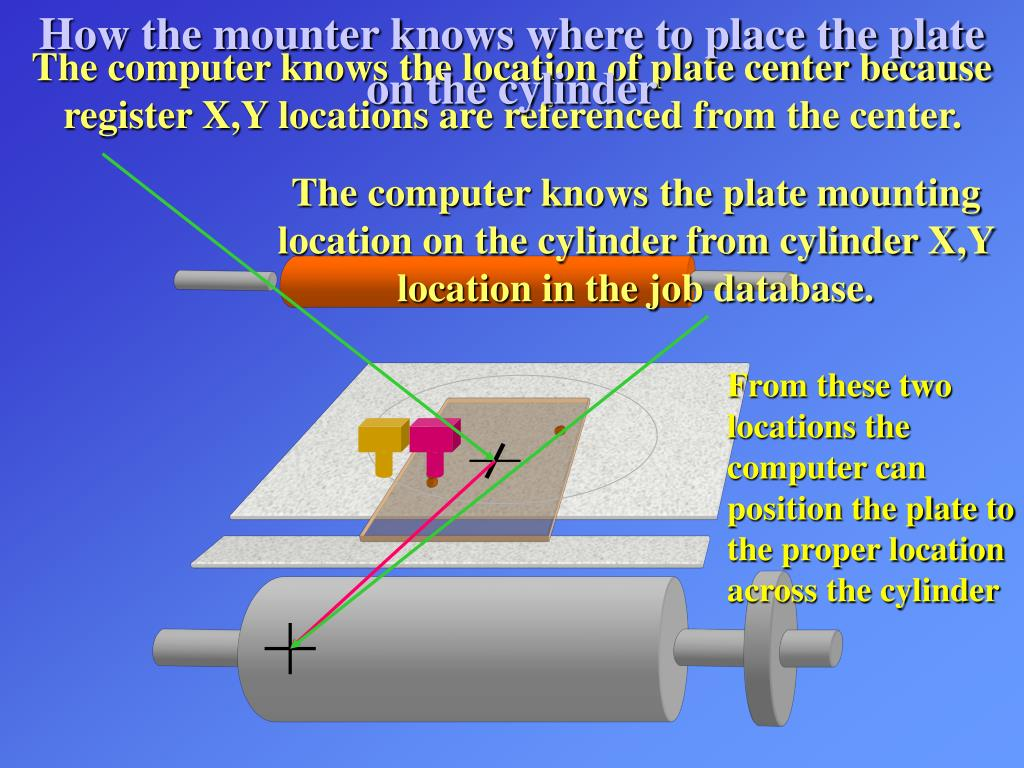 How the mounter knows where to place the plate on the cylinder
