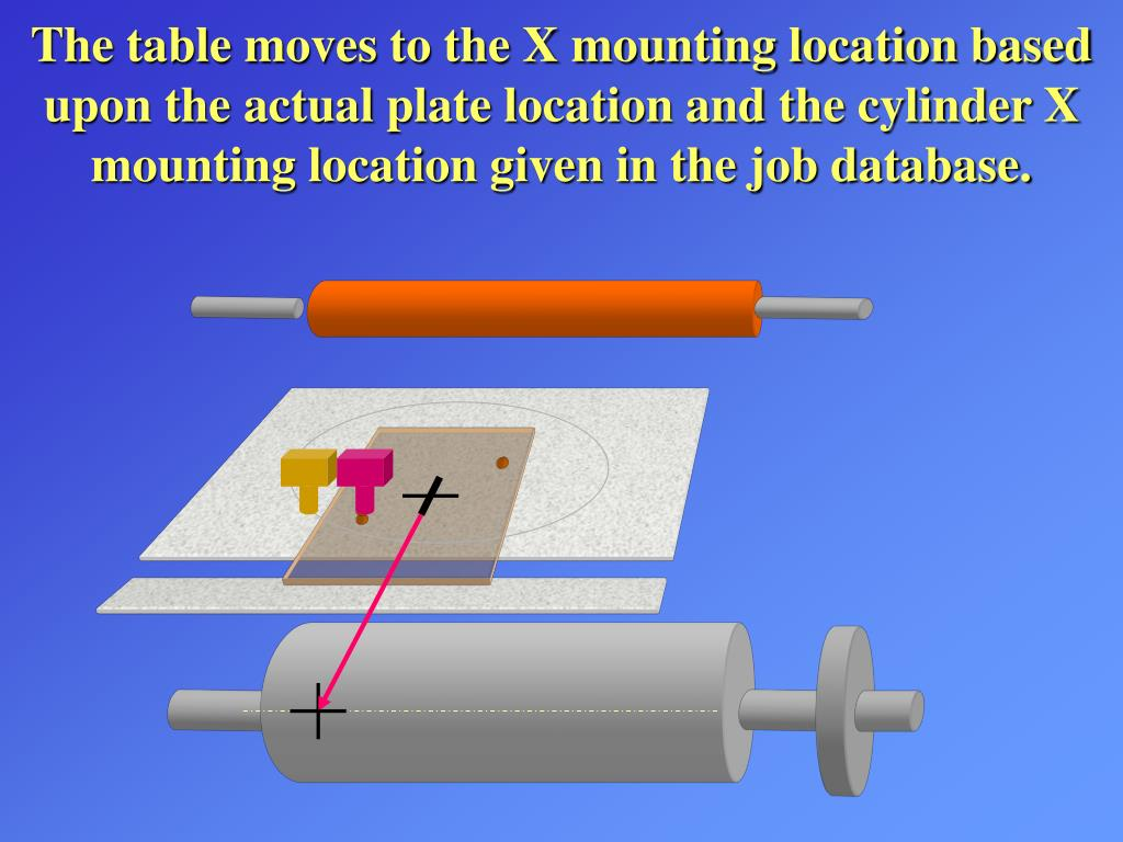 The table moves to the X mounting location based upon the actual plate location and the cylinder X mounting location given in the job database.