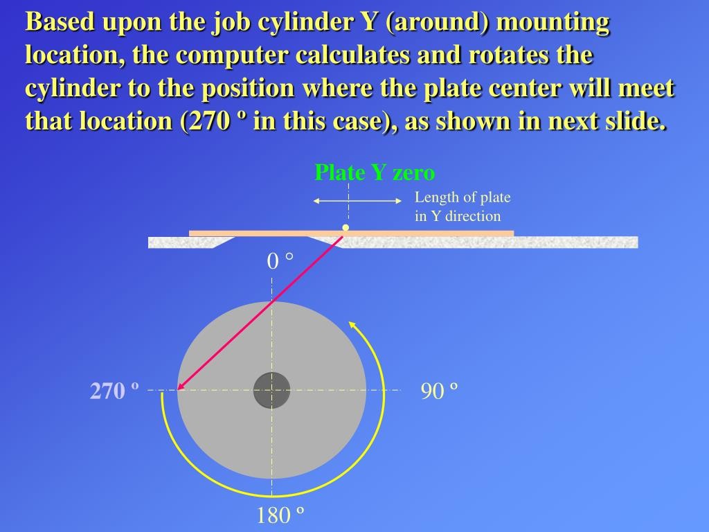 Based upon the job cylinder Y (around) mounting location, the computer calculates and rotates the cylinder to the position where the plate center will meet that location (270 º in this case), as shown in next slide.