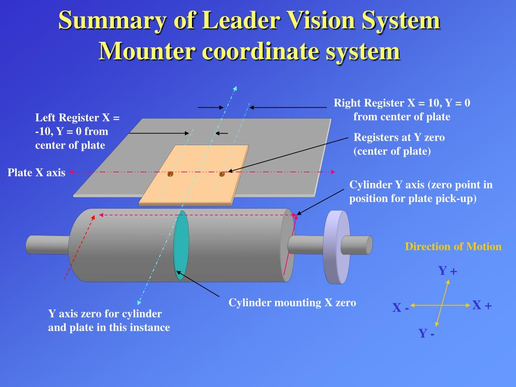 Summary of Leader Vision System Mounter coordinate system
