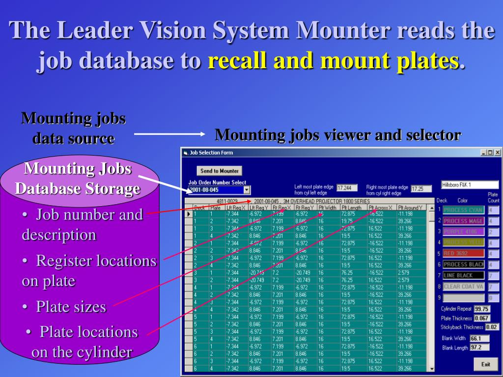 The Leader Vision System Mounter reads the job database to