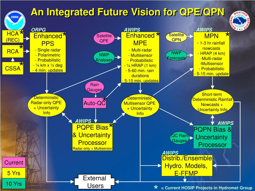 An Integrated Future Vision for QPE/QPN