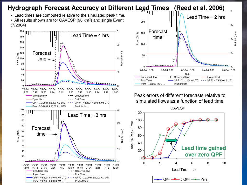 Hydrograph Forecast Accuracy at Different Lead Times   (Reed et al. 2006)