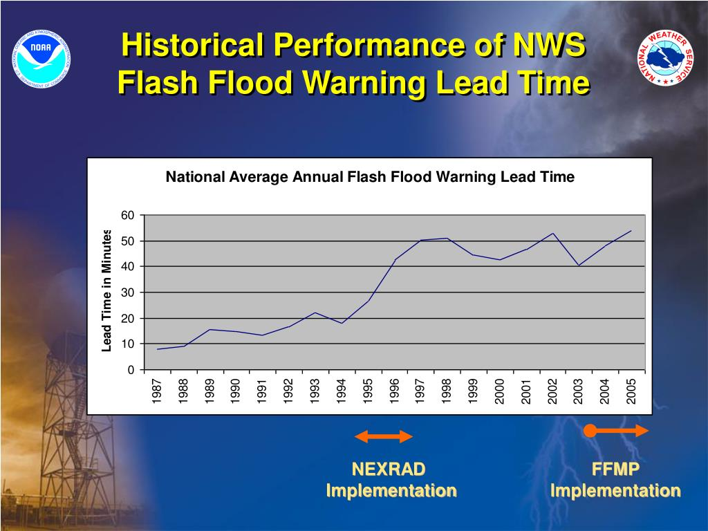Historical Performance of NWS     Flash Flood Warning Lead Time