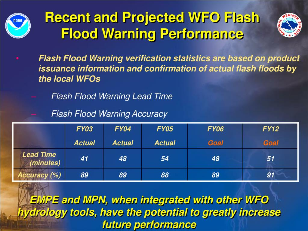 Recent and Projected WFO Flash Flood Warning Performance