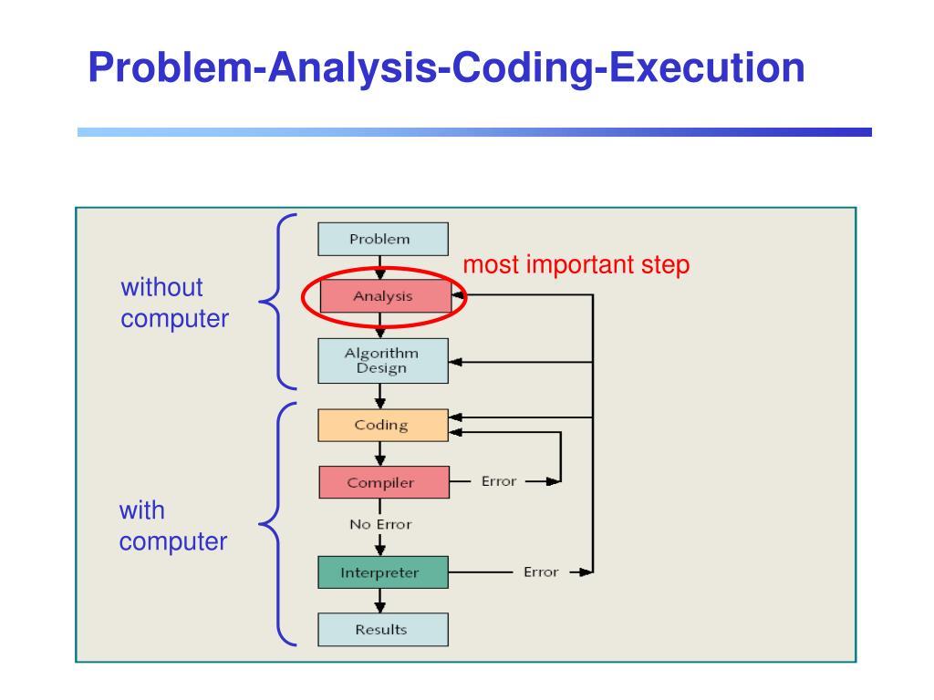 Problem-Analysis-Coding-Execution