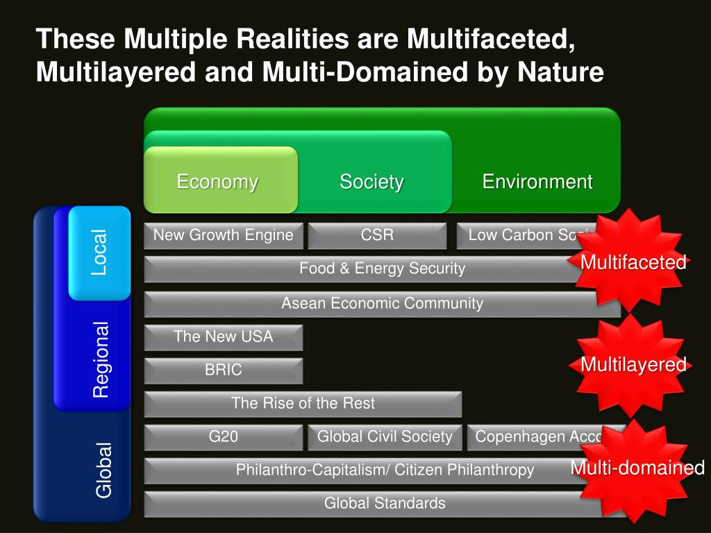 These Multiple Realities are Multifaceted,