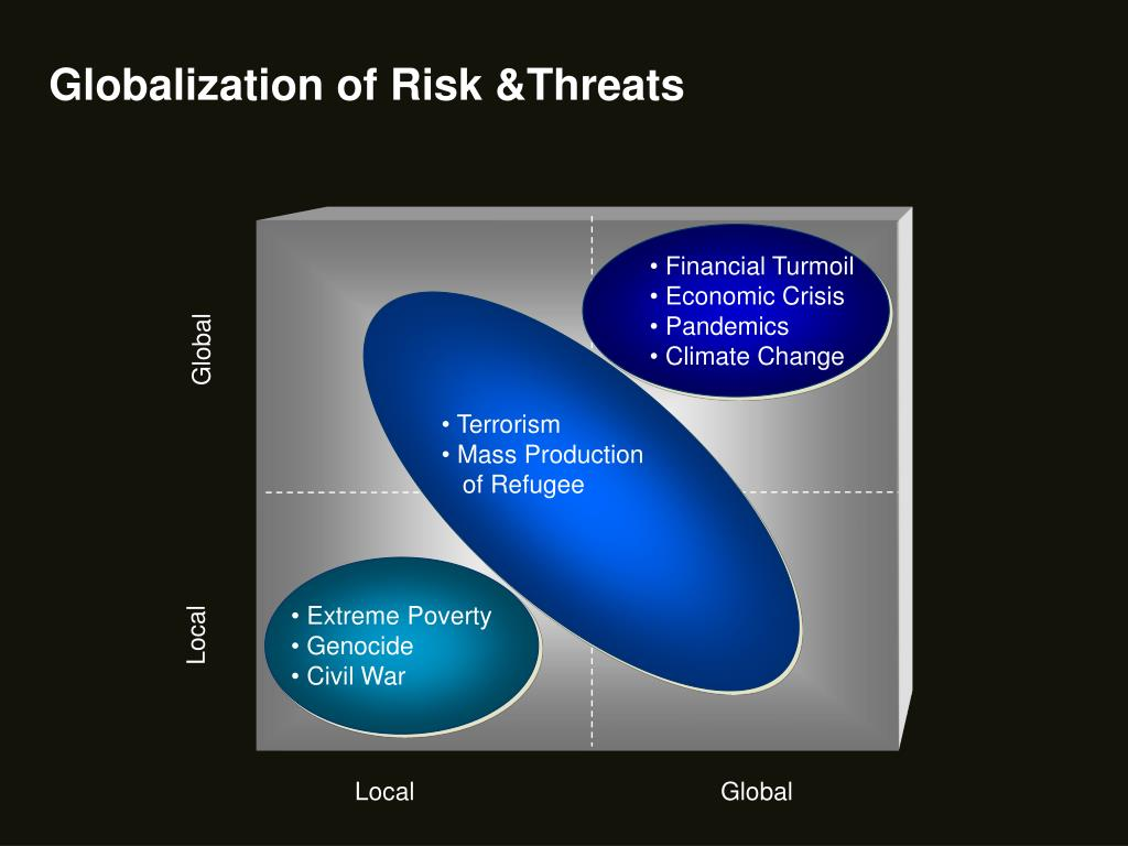 Globalization of Risk &Threats