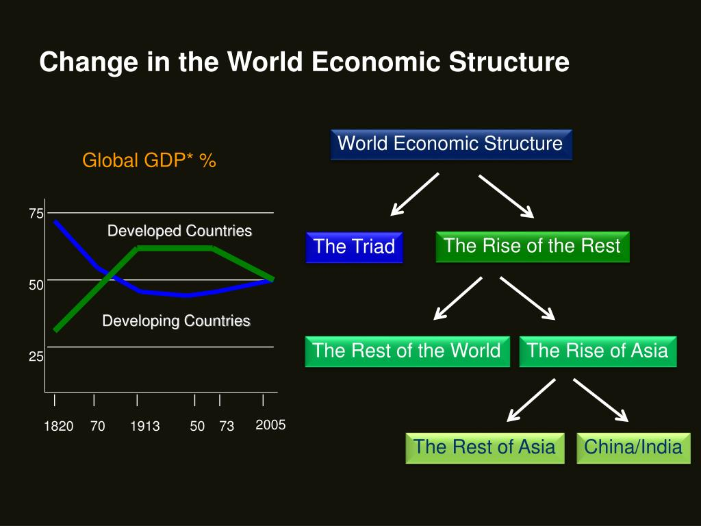 Change in the World Economic Structure