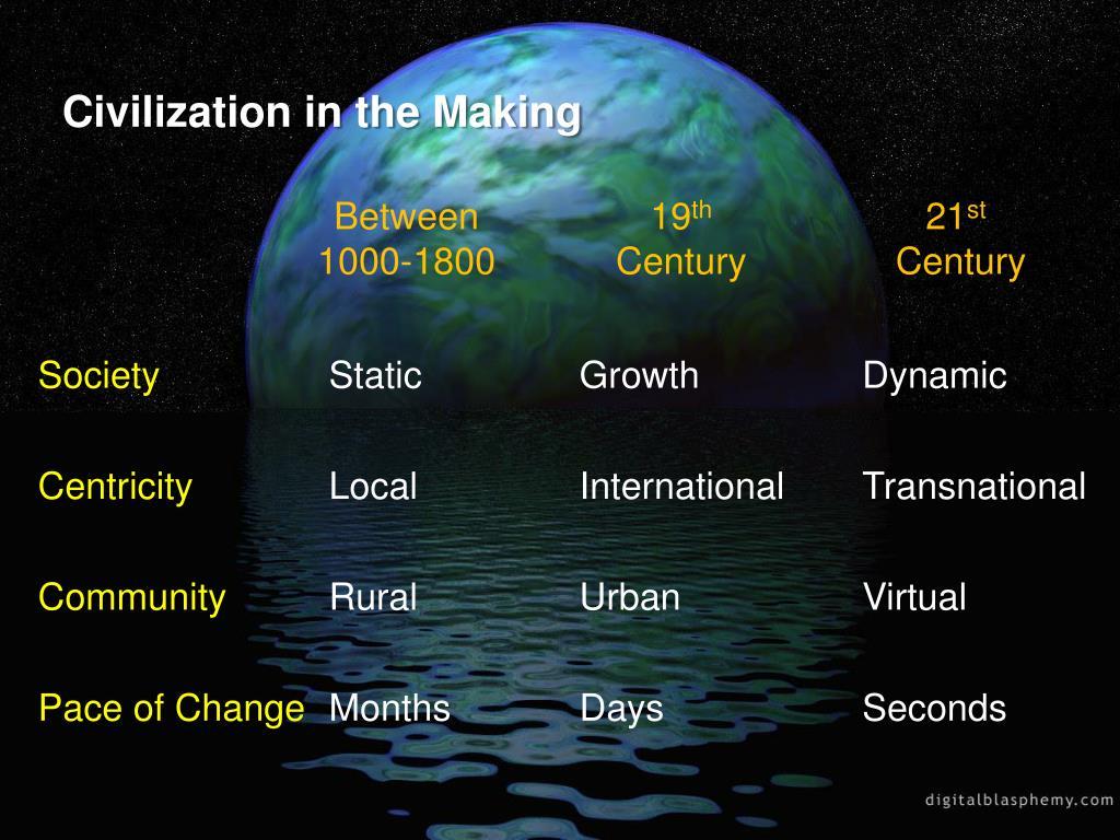 Civilization in the Making