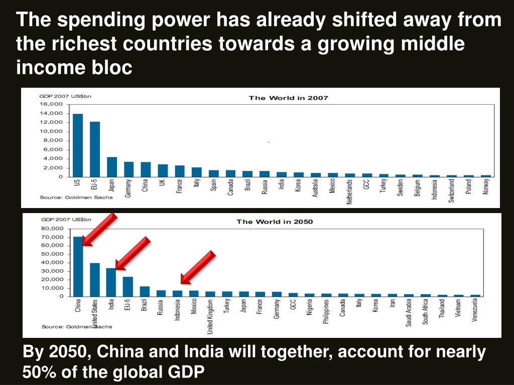 The spending power has already shifted away from the richest countries towards a growing middle income bloc