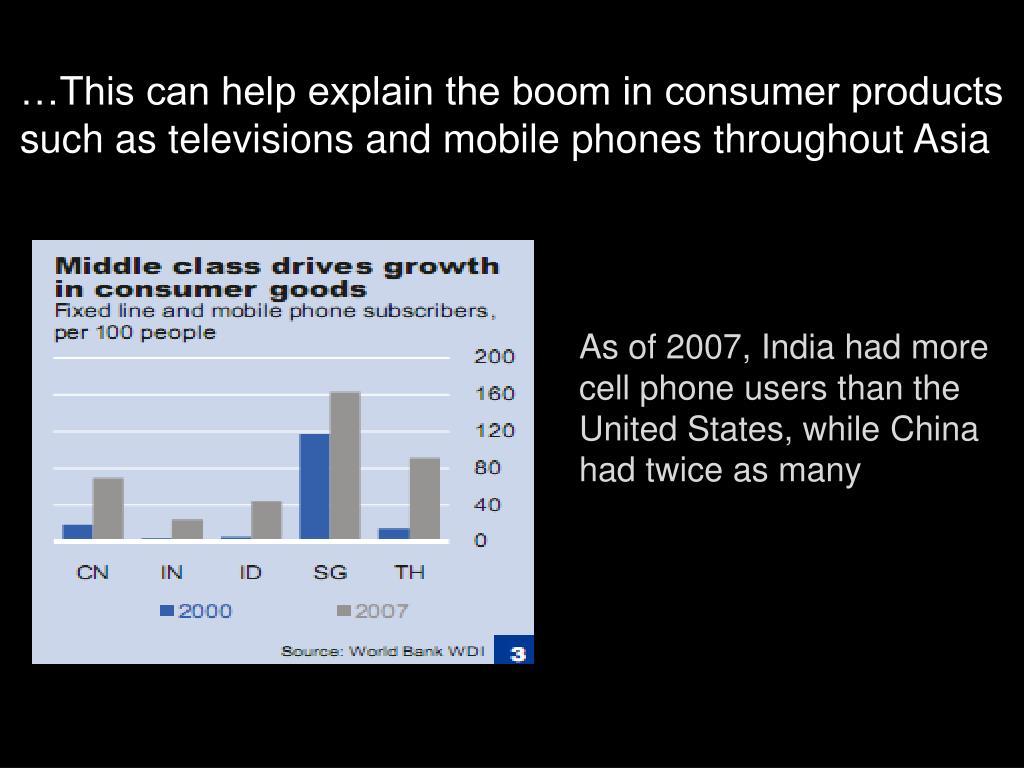 …This can help explain the boom in consumer products such as televisions and mobile phones throughout Asia