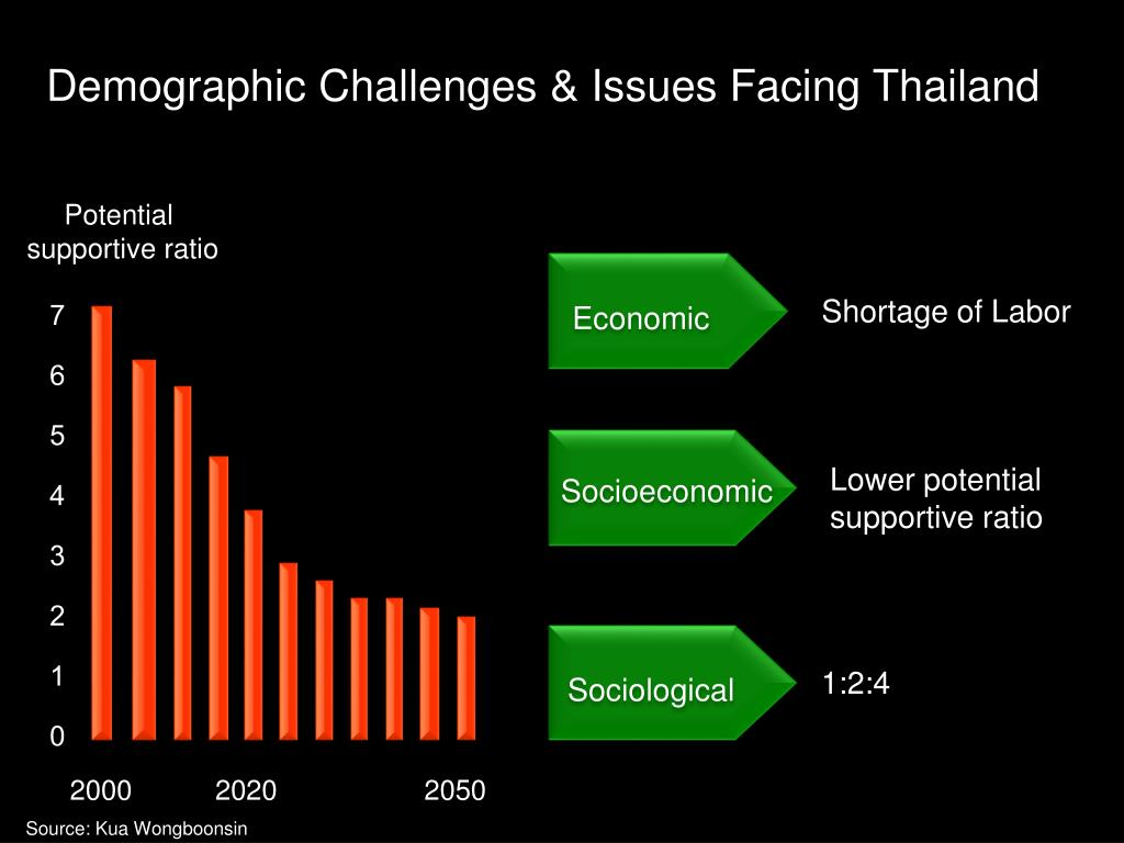 Demographic Challenges & Issues Facing Thailand