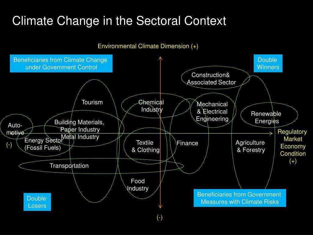 Environmental Climate Dimension (+)