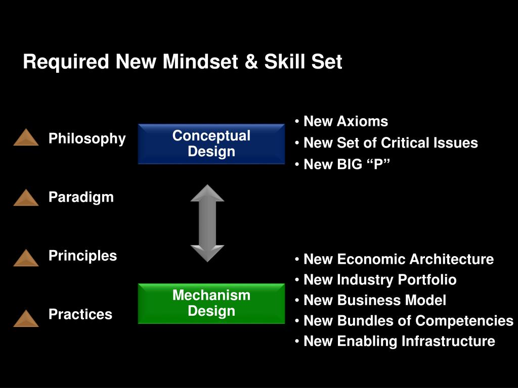 Required New Mindset & Skill Set