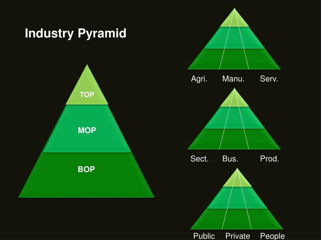 Industry Pyramid