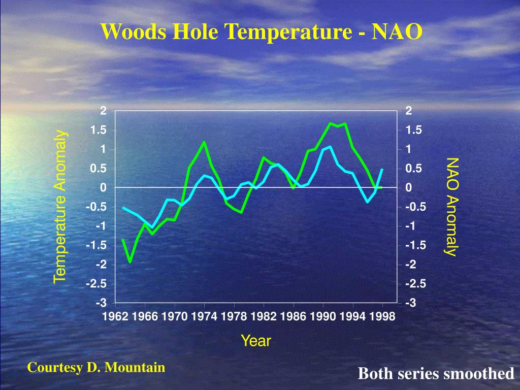 Woods Hole Temperature - NAO