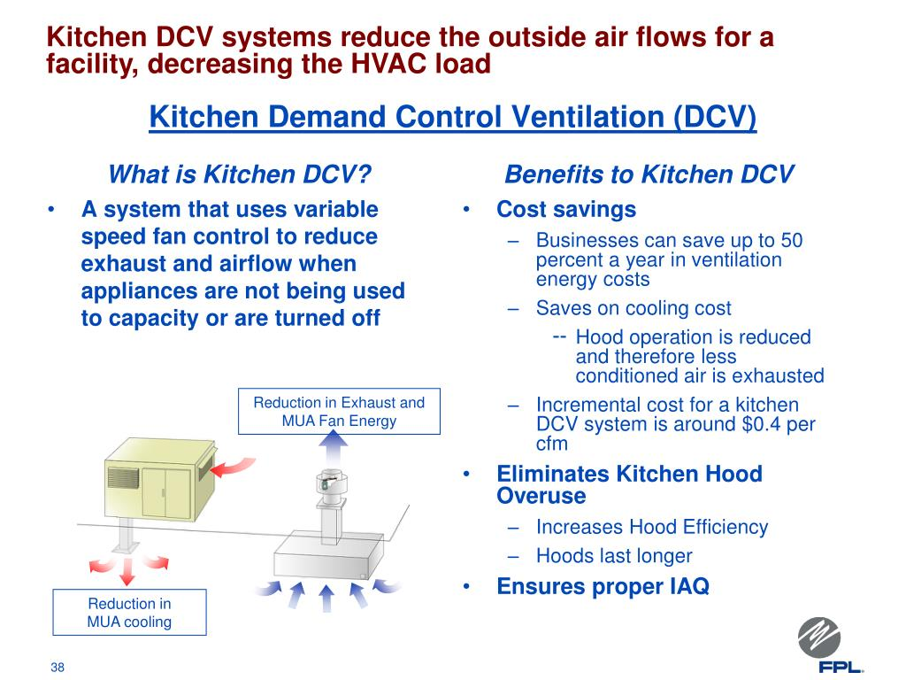 Kitchen DCV systems reduce the outside air flows for a facility, decreasing the HVAC load