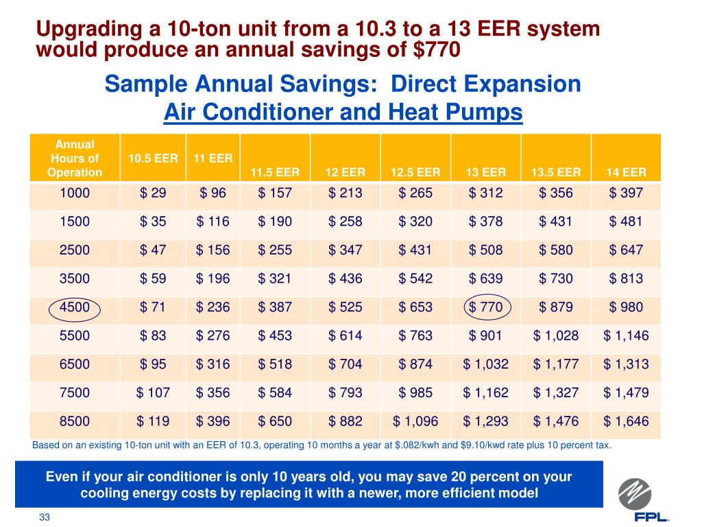 Upgrading a 10-ton unit from a 10.3 to a 13 EER system would produce an annual savings of $770