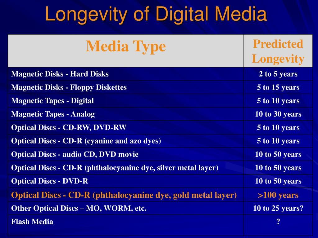 Longevity of Digital Media