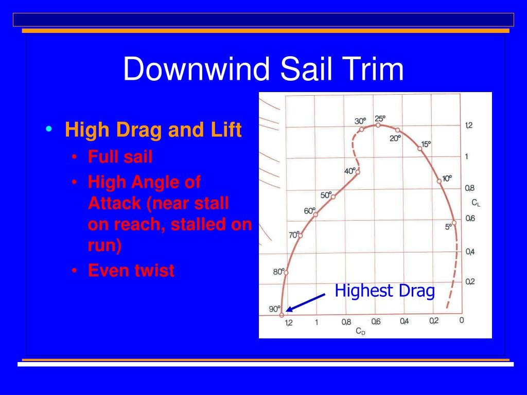 Downwind Sail Trim