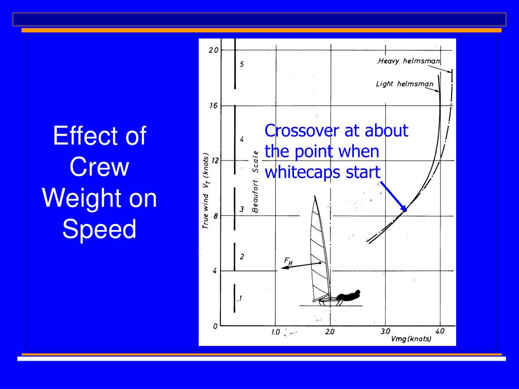 Effect of Crew Weight on Speed