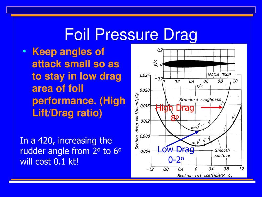 Foil Pressure Drag