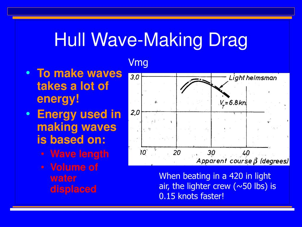 Hull Wave-Making Drag