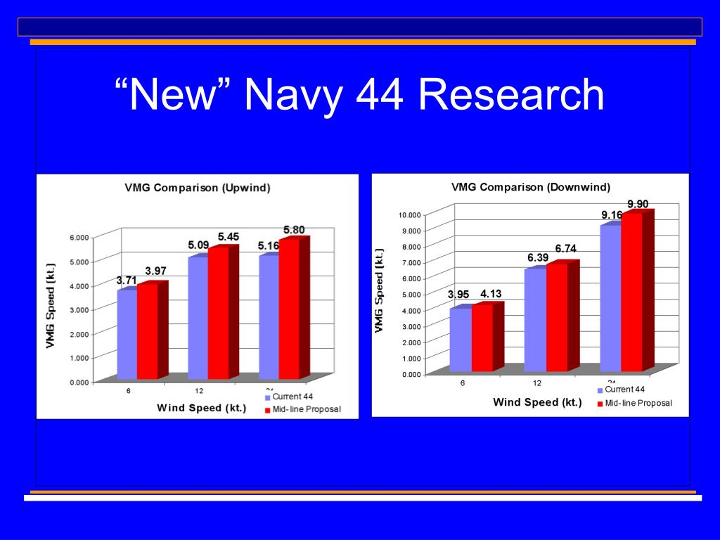 """New"" Navy 44 Research"