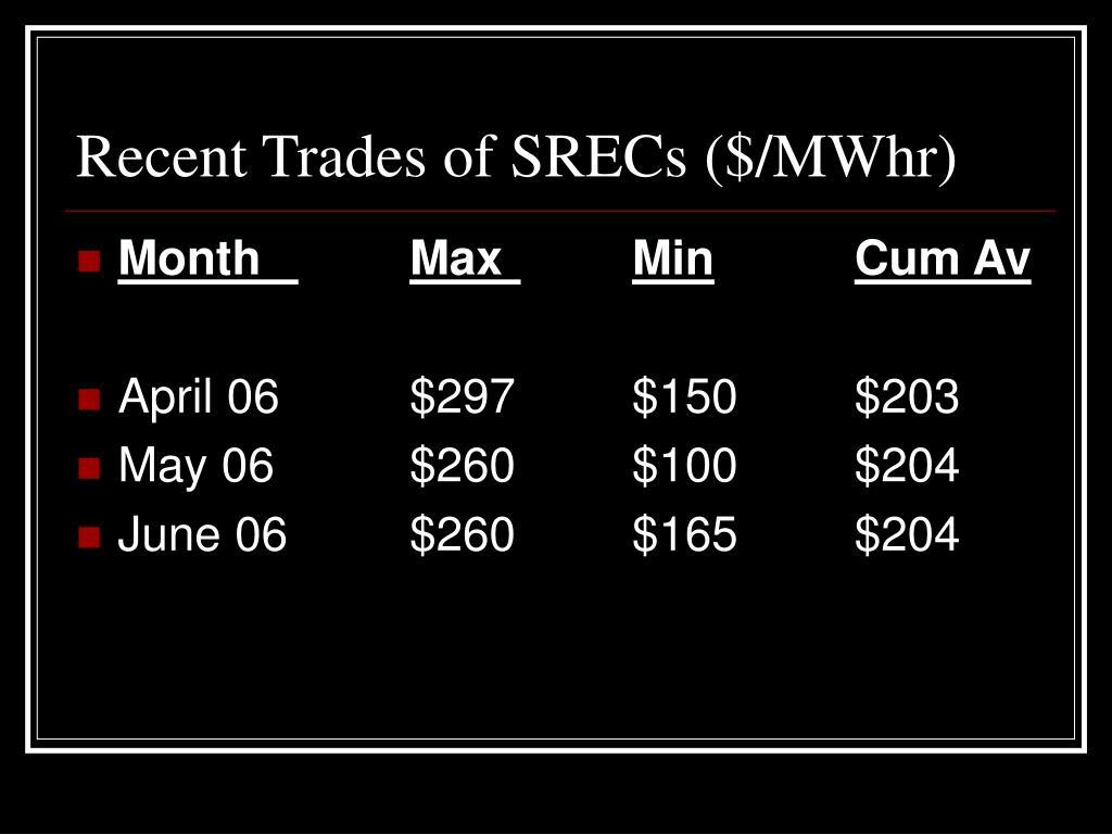 Recent Trades of SRECs ($/MWhr)