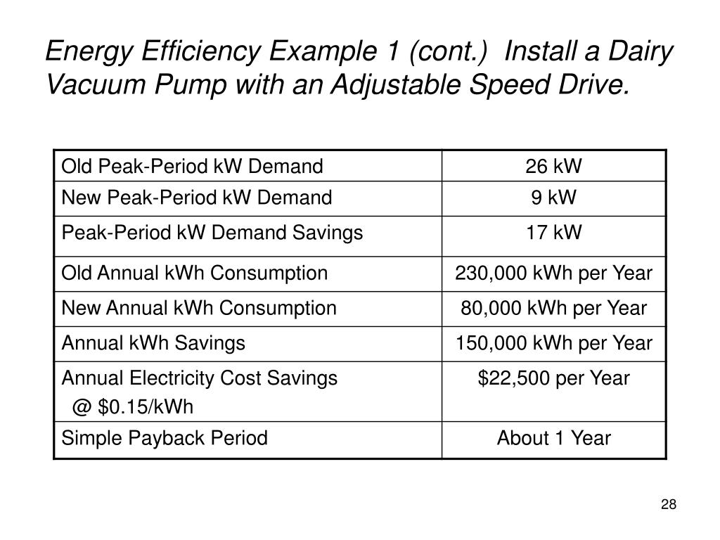 Energy Efficiency Example 1 (cont.)  Install a Dairy Vacuum Pump with an Adjustable Speed Drive.