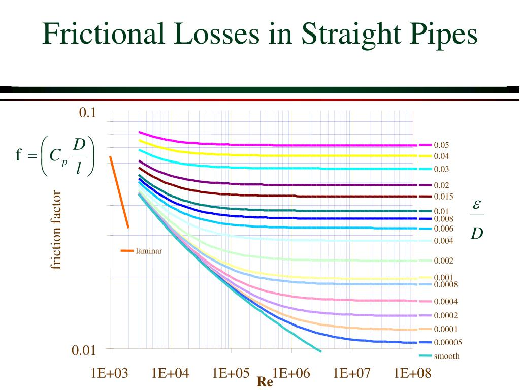 Frictional Losses in Straight Pipes