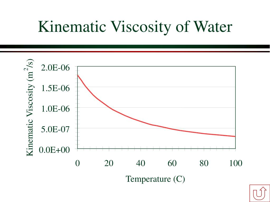 Kinematic Viscosity of Water