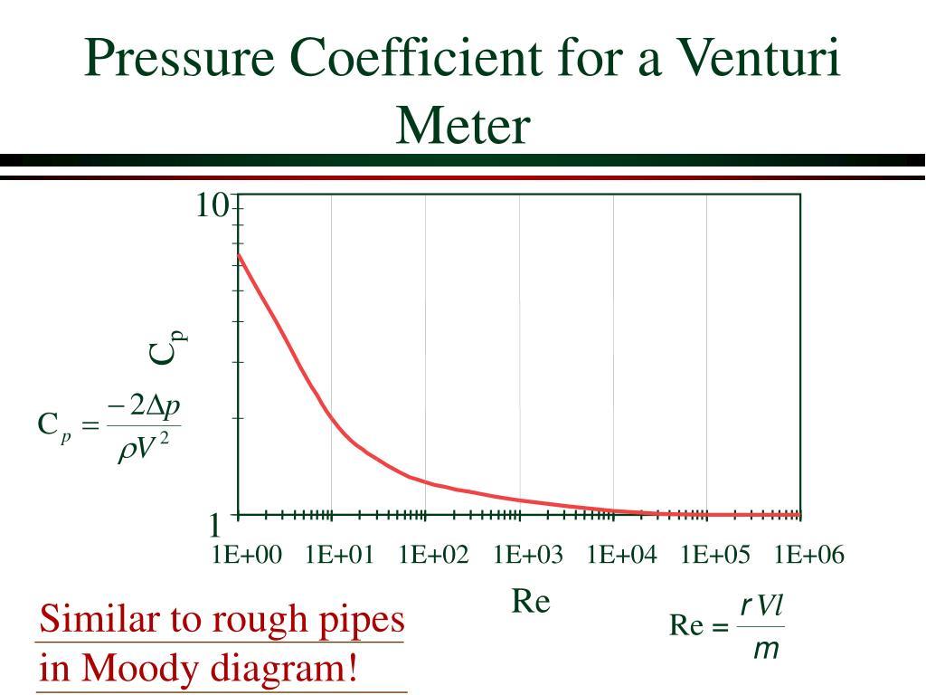 Pressure Coefficient for a Venturi Meter