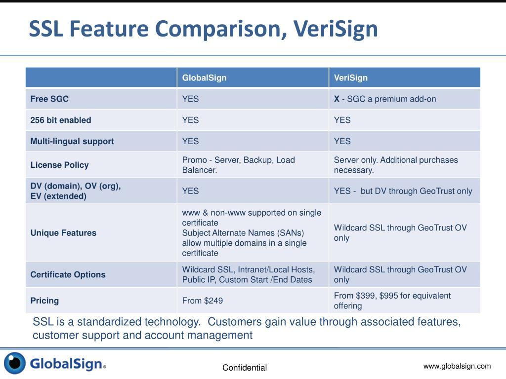 SSL Feature Comparison, VeriSign