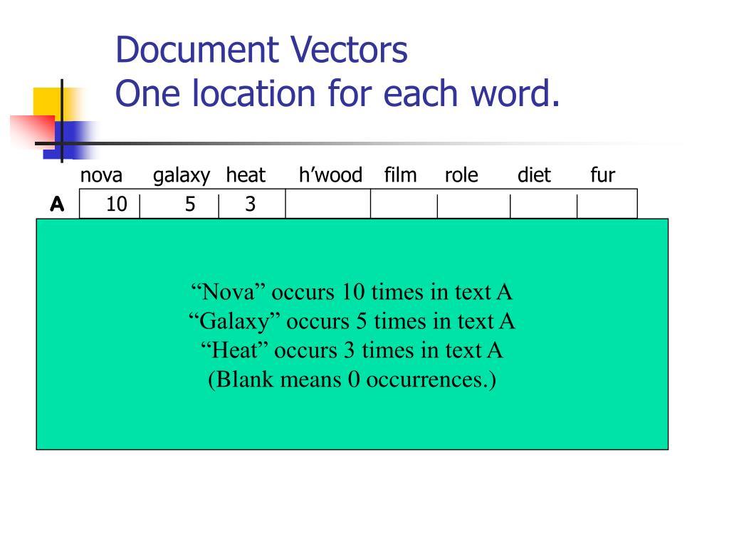 Document Vectors