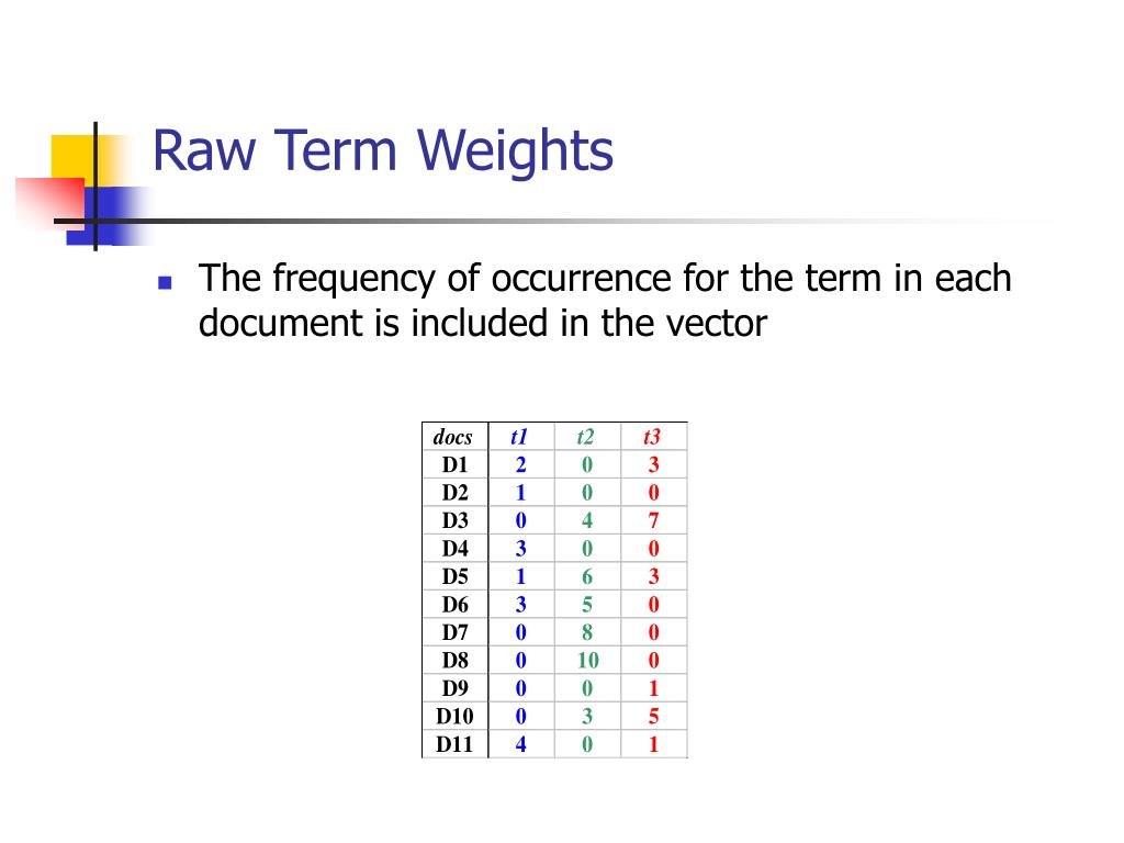 Raw Term Weights