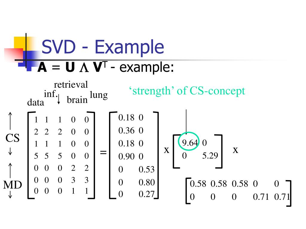 SVD - Example