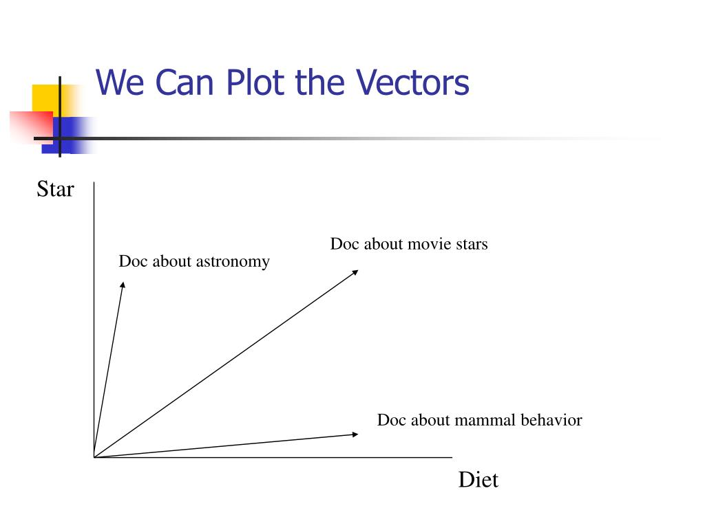 We Can Plot the Vectors