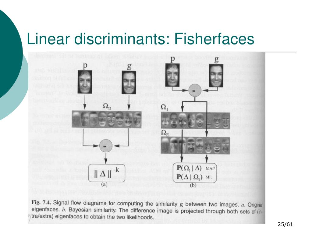 Linear discriminants: Fisherfaces