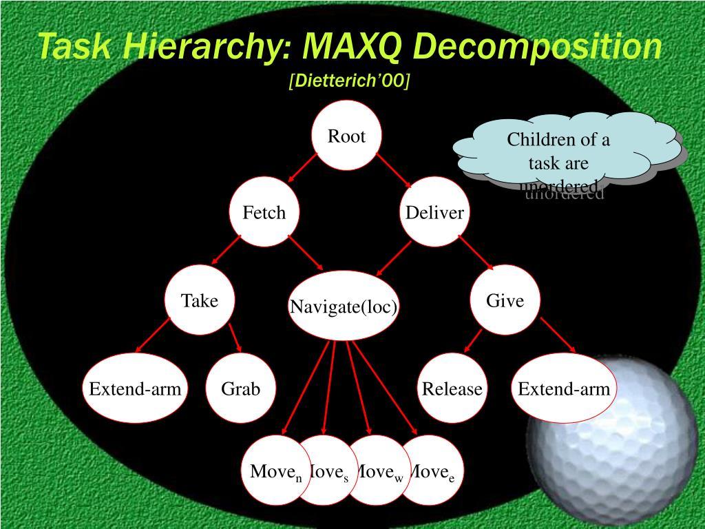 Task Hierarchy: MAXQ Decomposition