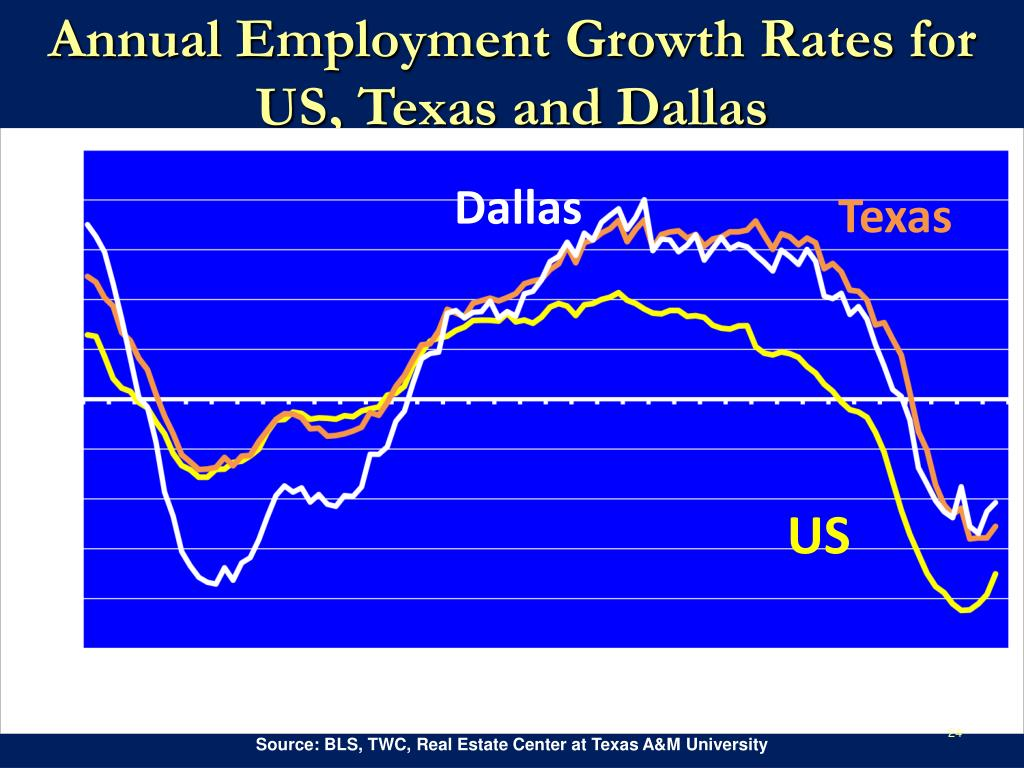 Annual Employment Growth Rates for US, Texas and Dallas
