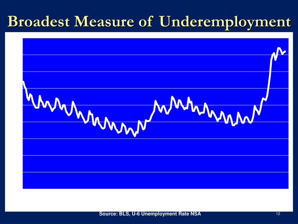 Broadest Measure of Underemployment